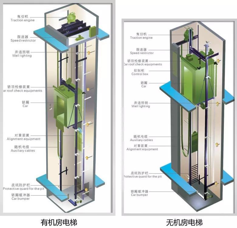 无机房电梯与有机房电梯优缺点介绍